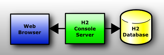 H2 Database Engine screenshot
